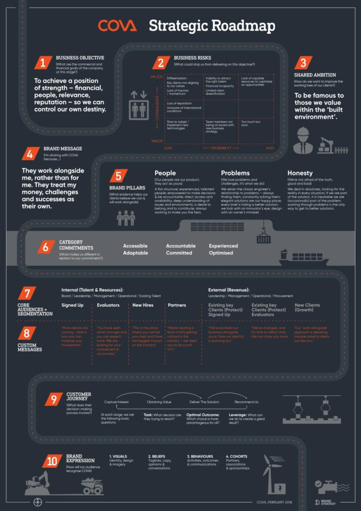 Cova Strategic Roadmap